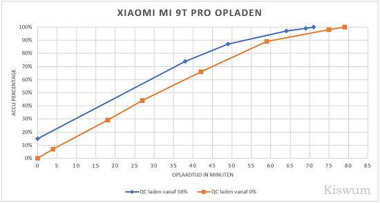 https://i2.wp.com/www.kiswum.com/wp-content/uploads/Xiaomi_Mi9t_pro/Oplaadtest-Small.png?w=734&ssl=1