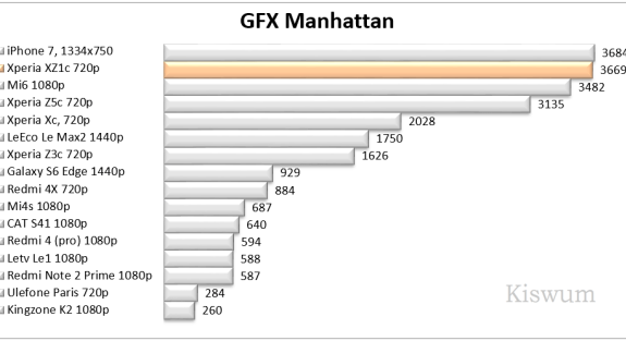 https://i2.wp.com/www.kiswum.com/wp-content/uploads/Xperia_XZ1c/Benchmark_03-Small.png?resize=575%2C313&ssl=1
