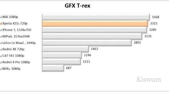 https://i2.wp.com/www.kiswum.com/wp-content/uploads/Xperia_XZ1c/Benchmark_06-Small.png?resize=575%2C313&ssl=1