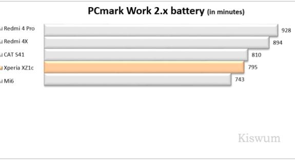 https://i2.wp.com/www.kiswum.com/wp-content/uploads/Xperia_XZ1c/Benchmark_12-Small.png?resize=575%2C313&ssl=1