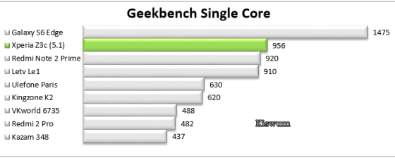 https://i2.wp.com/www.kiswum.com/wp-content/uploads/Xperia_Z3c/Benchmark_07.png?resize=560%2C224&ssl=1