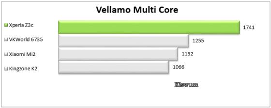 https://i2.wp.com/www.kiswum.com/wp-content/uploads/Xperia_Z3c/Benchmark_12.png?resize=560%2C224&ssl=1