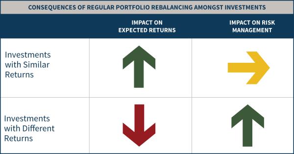Implicazioni del ribilanciamento di un portafoglio