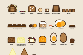infographic - snackers guide to chocolate
