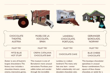 Chocolate Lover's Travel Guide