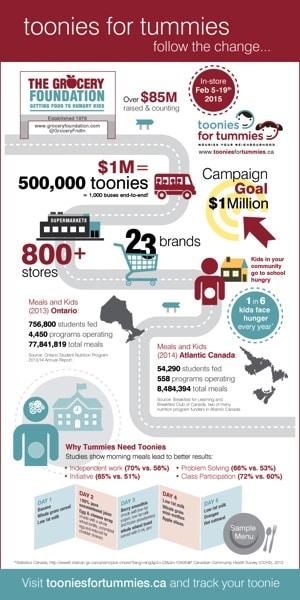 TFT Infographic 2015 ART