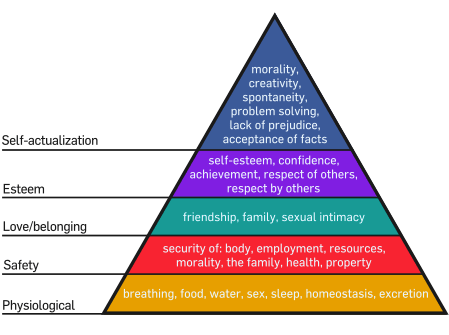 Maslow's Hierarchy of human need