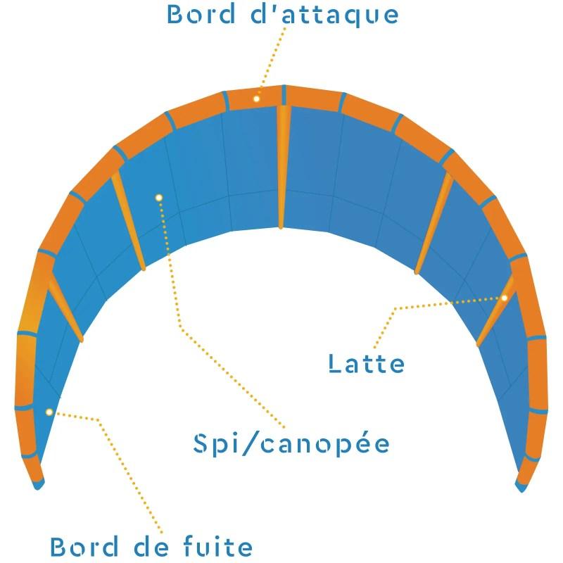 Différentes parties d'un kite pour la réparation