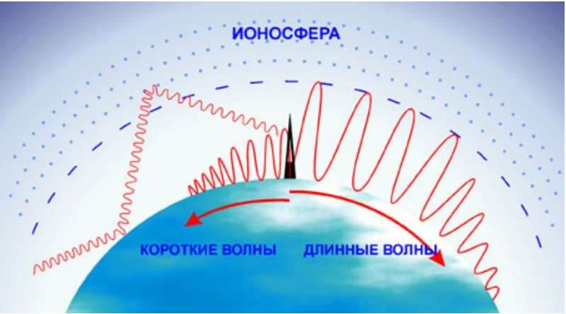 Поширення радіохвиль в в ионосфері