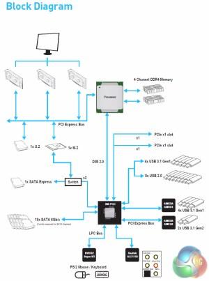 MSI X99A Tomahawk Motherboard Review | KitGuru  Part 3