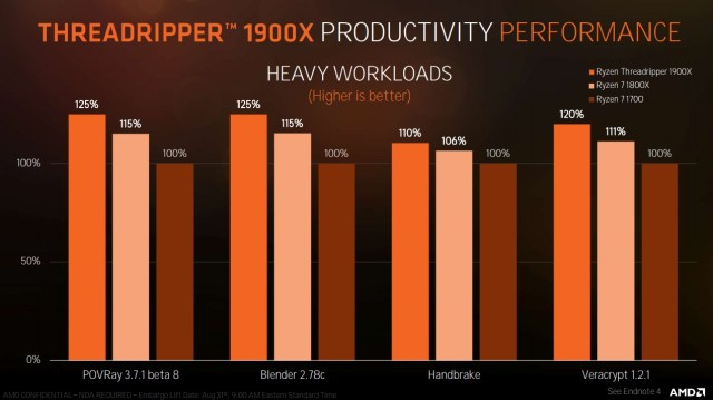 Productivity Slide The all new AMD Ryzen Threadripper 1900X is out now   The 8 core / 16 thread model is a beast!