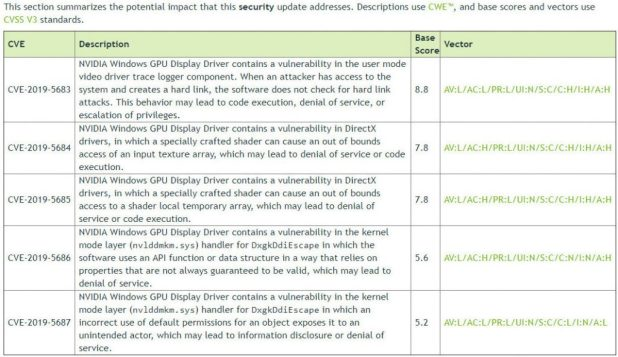 The latest Nvidia drivers fix five security holes – News