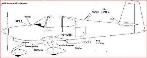 Antenna Aircraft Identification