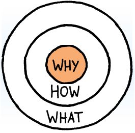 Representation of Simon Sinek's Golden Circle