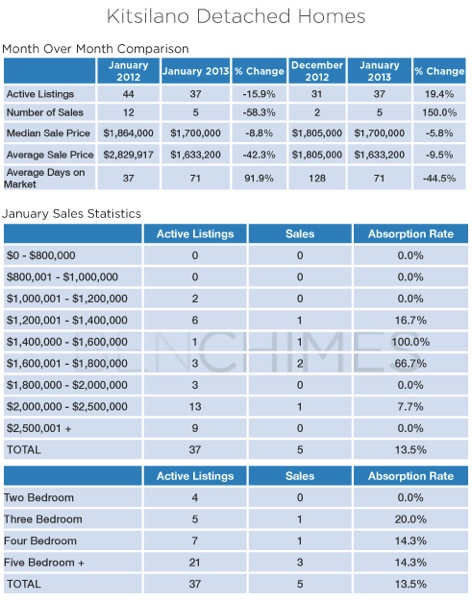 Kitsilano_Vancouver_Detached_Houses_Real_Estate_Statistics_Ben_Chimes