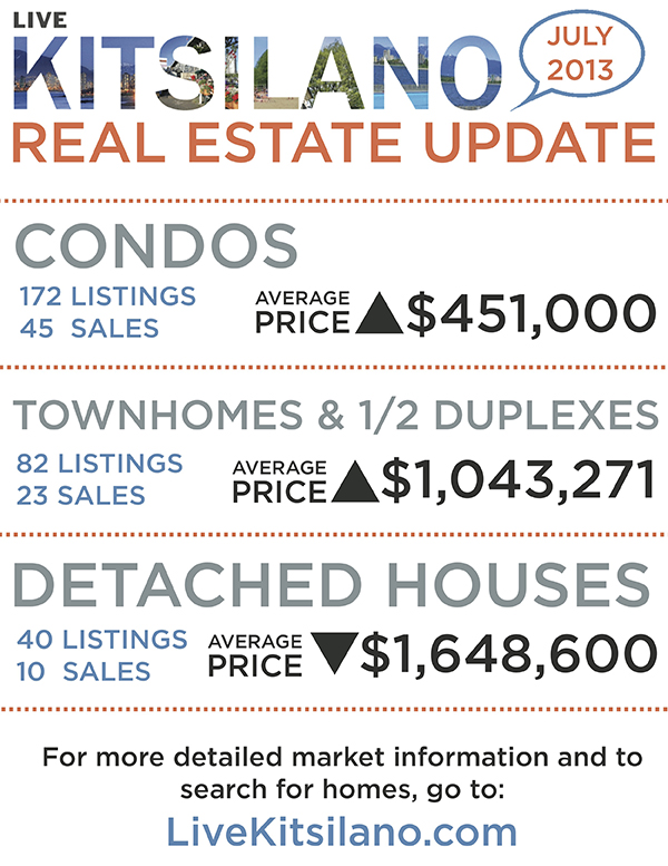 livekitsilano_real_estate_update_