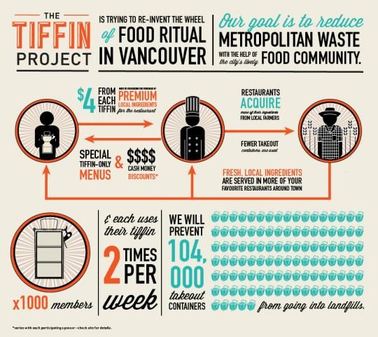 tiffin_infographic_05-31-01