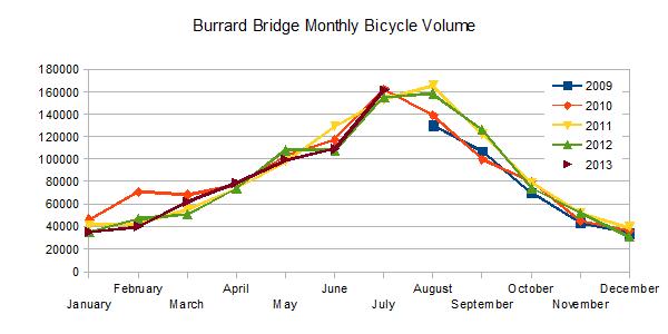 Burrard Bridge Monthly Bicycle Volume