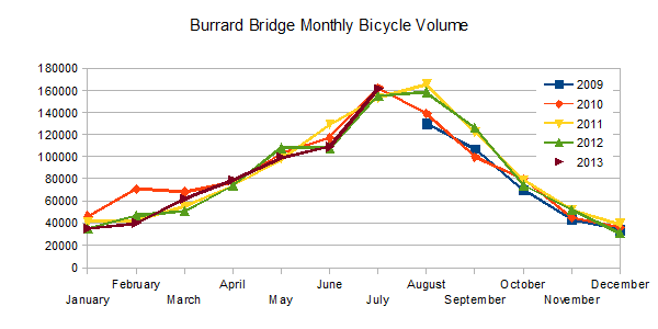 Burrard Bridge Monthly Bicycle Volume