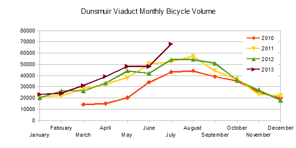Dunsmuir Viaduct Monthly Bicycle Volume