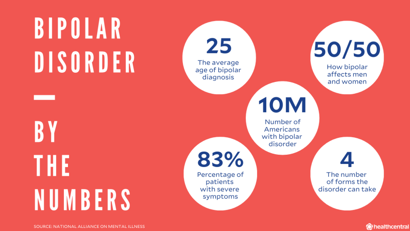 Bipolar Disorder by the Numbers: 25 = The average age of bipolar diagnosis. 50/50 = How bipolar affects men and women. 10M = Number of Americans with bipolar disorder. 83% = Percentage of patients with severe symptoms. 4 = The number of forms the disorder can take.