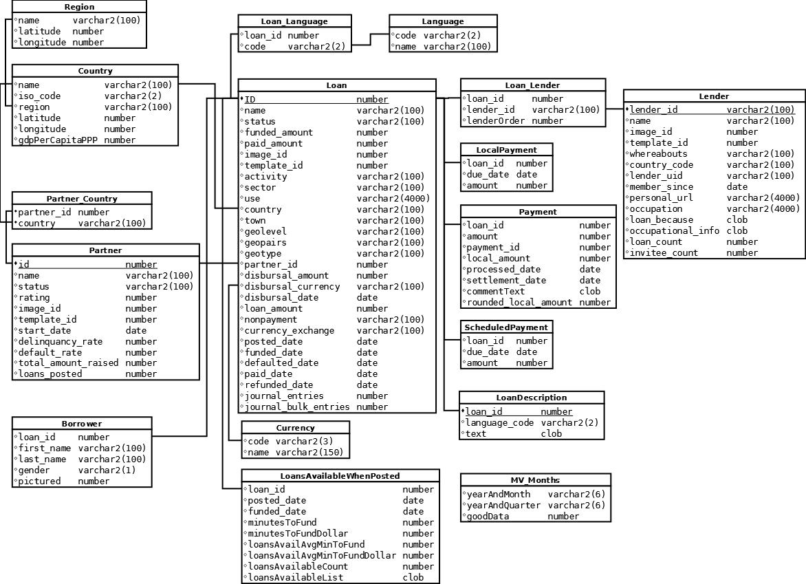 Table Description
