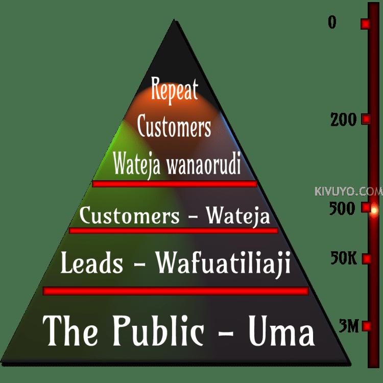 Dhana ya Pyramid katika Masoko