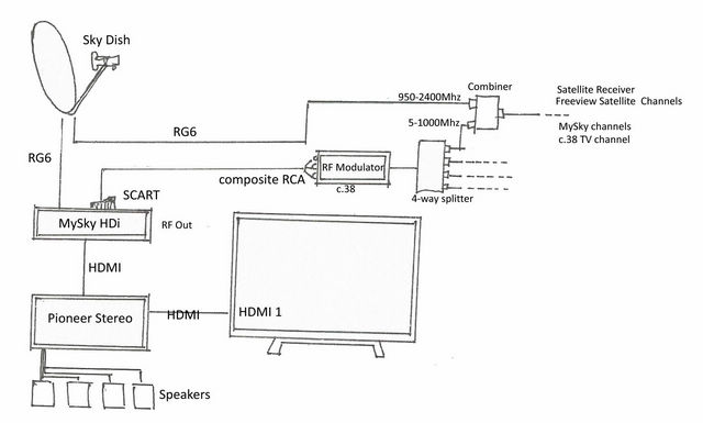 sky and freeview multi room connection?resize=640%2C385 diagram oven wiring convection blodgett ctbr1 wiring diagram images Simple Wiring Diagrams at bayanpartner.co