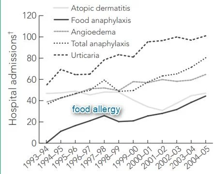 Australia food allergy