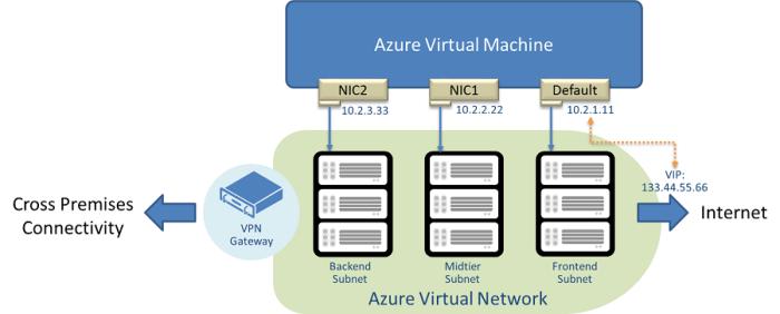 Figure1 - Understanding IP Addressing in Microsoft Azure
