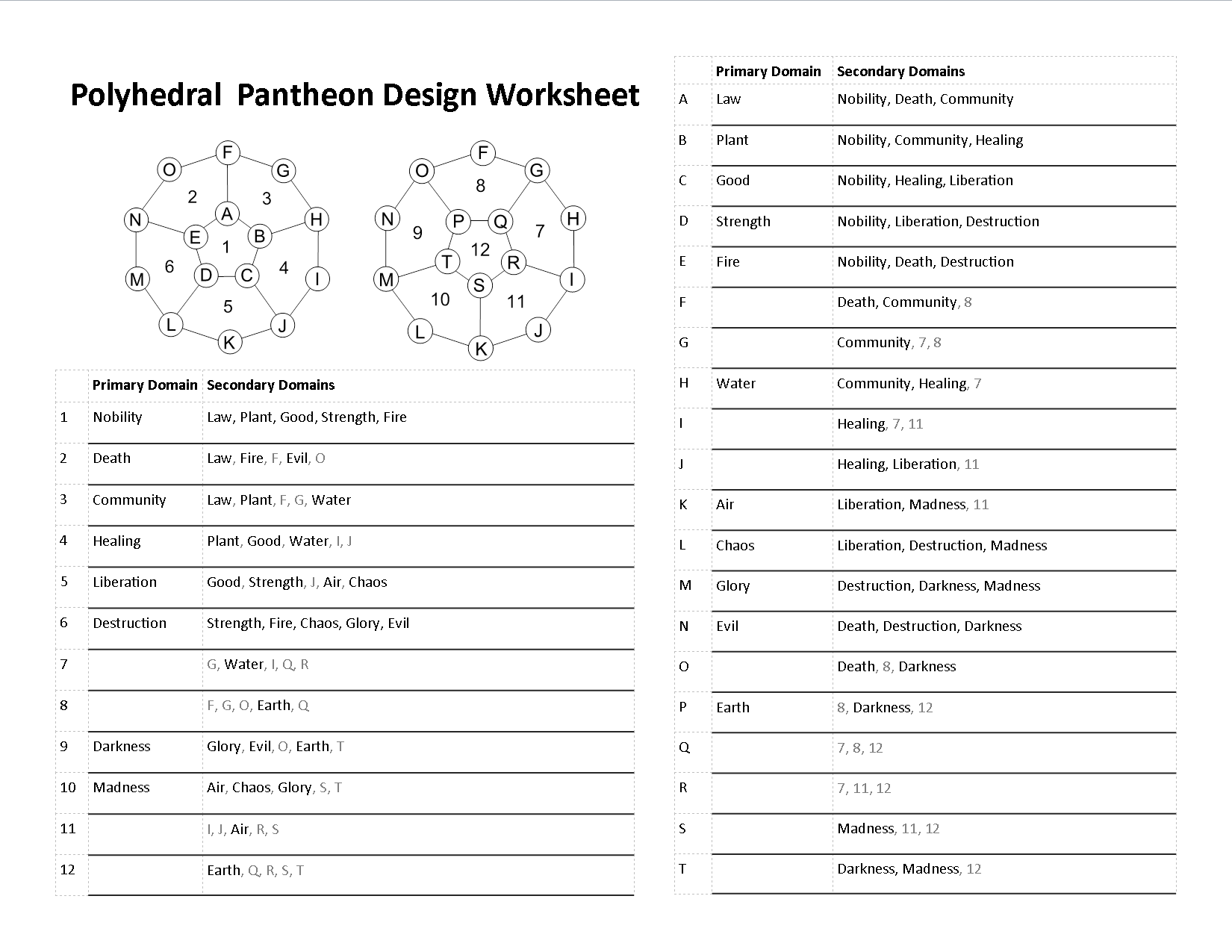 Polyhedral Pantheons Applied In My Campaign