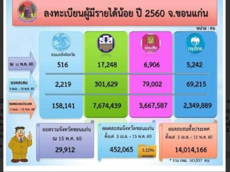 จังหวัดขอนแก่น มีผู้ลงทะเบียนผู้มีรายได้น้อย 452,065 คน