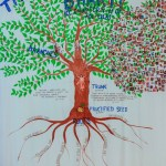 The Desire Tree of Devotional Service