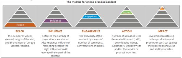 Metrics branded conent