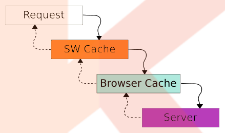 What is HTTP caching