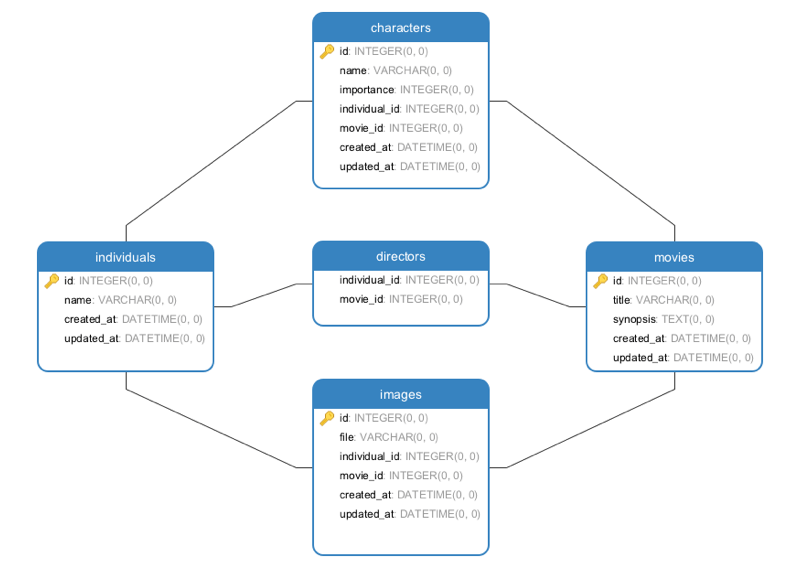 Example's Database