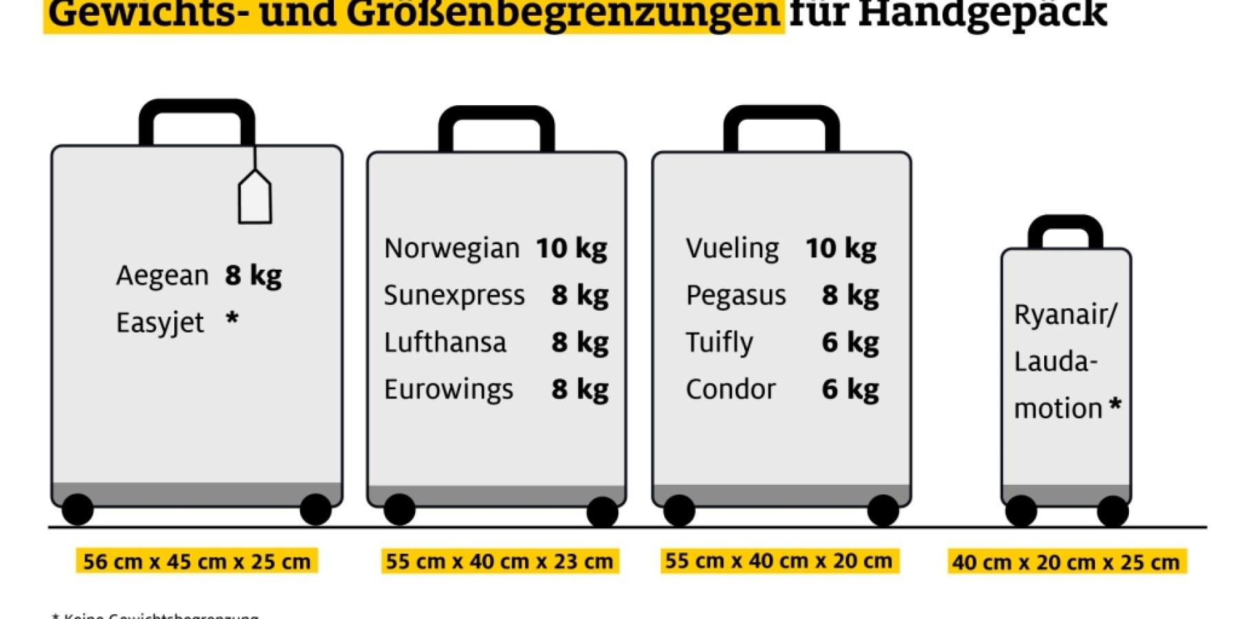 Bei günstigen Tickets kommt noch ein Drittel des Flugpreises für Gepäck dazu