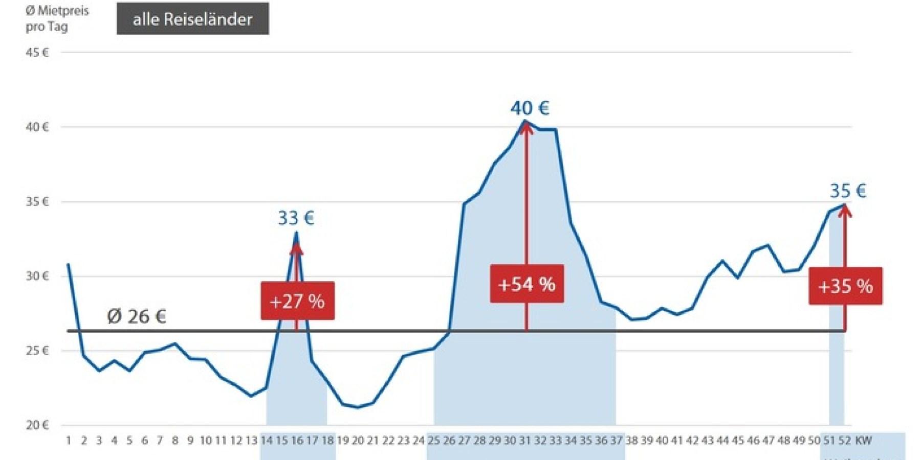 Preise für Mietwagen steigen im Schnitt um bis zu 54 Prozent