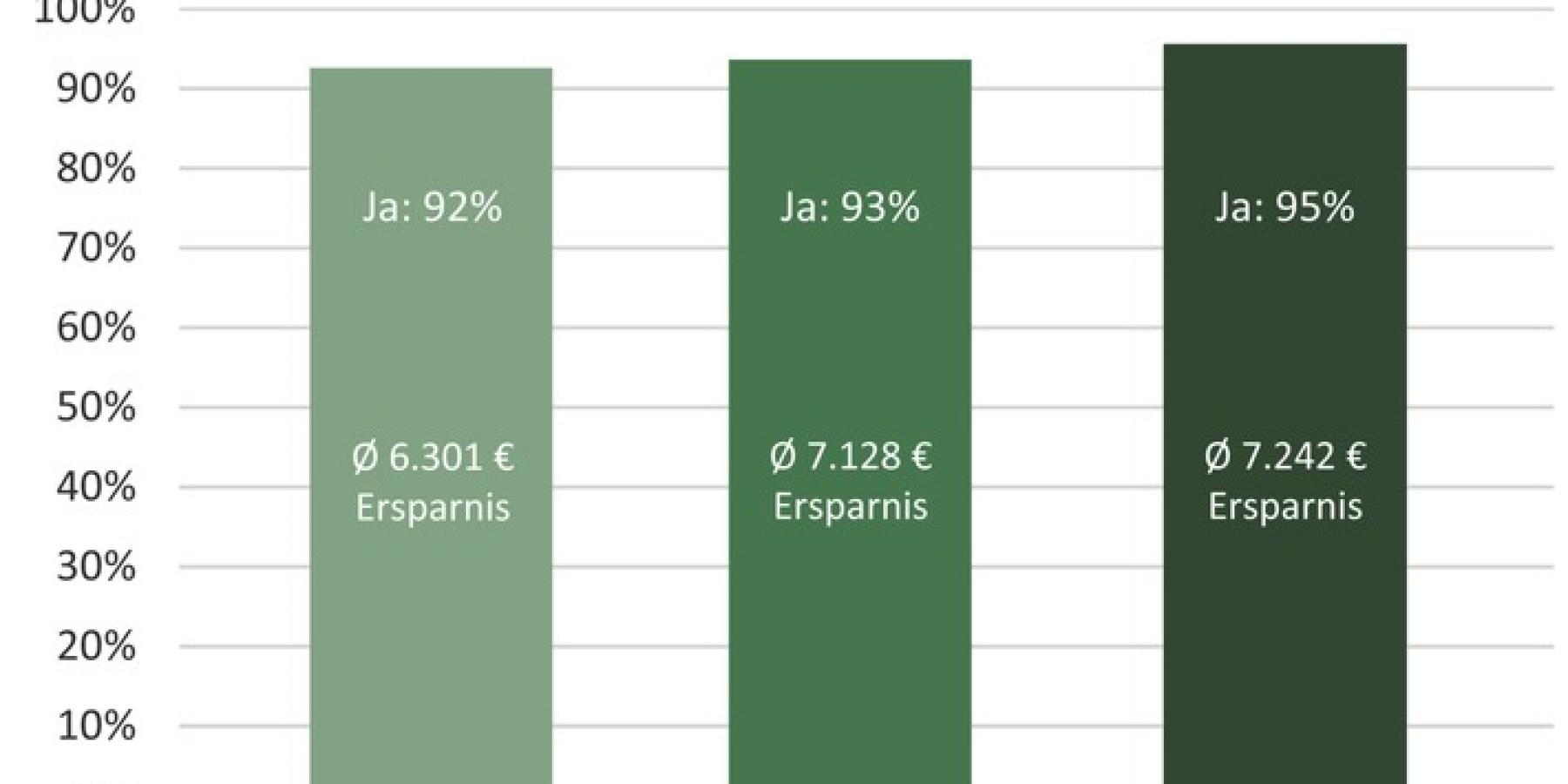 Ersparnis bei Zahnbehandlungen in Ungarn steigt deutlich