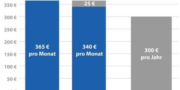 85 Prozent zahlen Zuschuss für Zahnreinigung