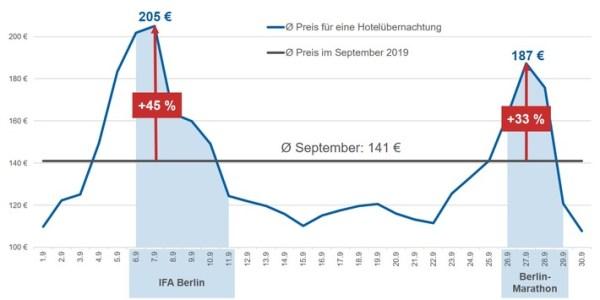 IFA & Marathon in Berlin: So viel mehr kosten Hotelzimmer