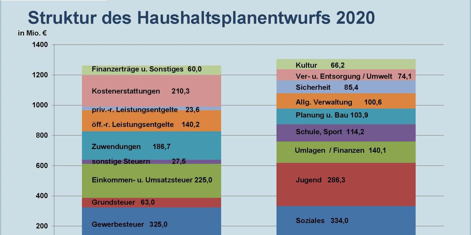 Münsters Haushalt für das Jahr 2020 wird Wachstumsanforderungen der Stadt gerecht