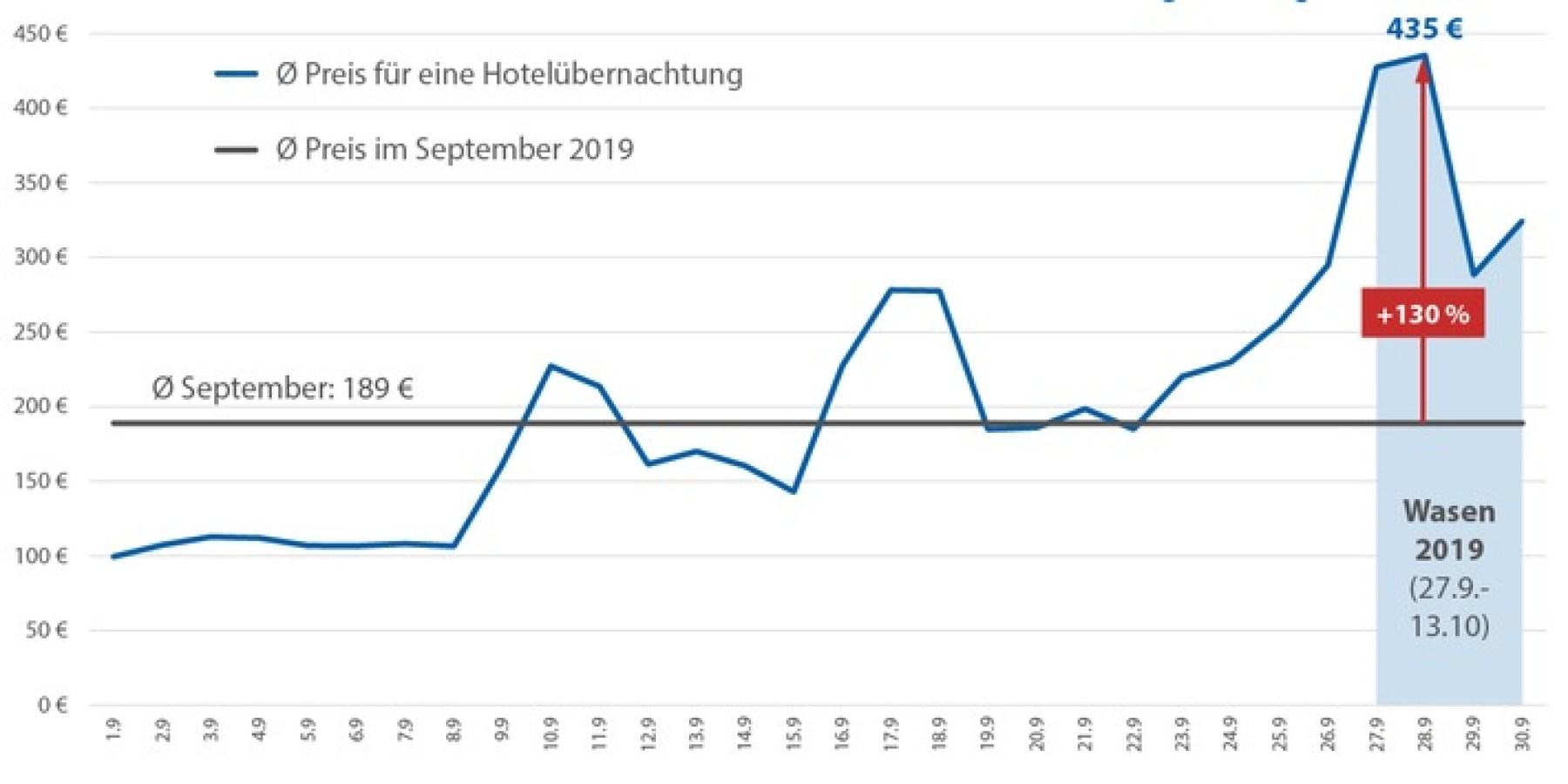 Cannstatter Wasen toppt Münchner Wiesn bei den Übernachtungspreisen