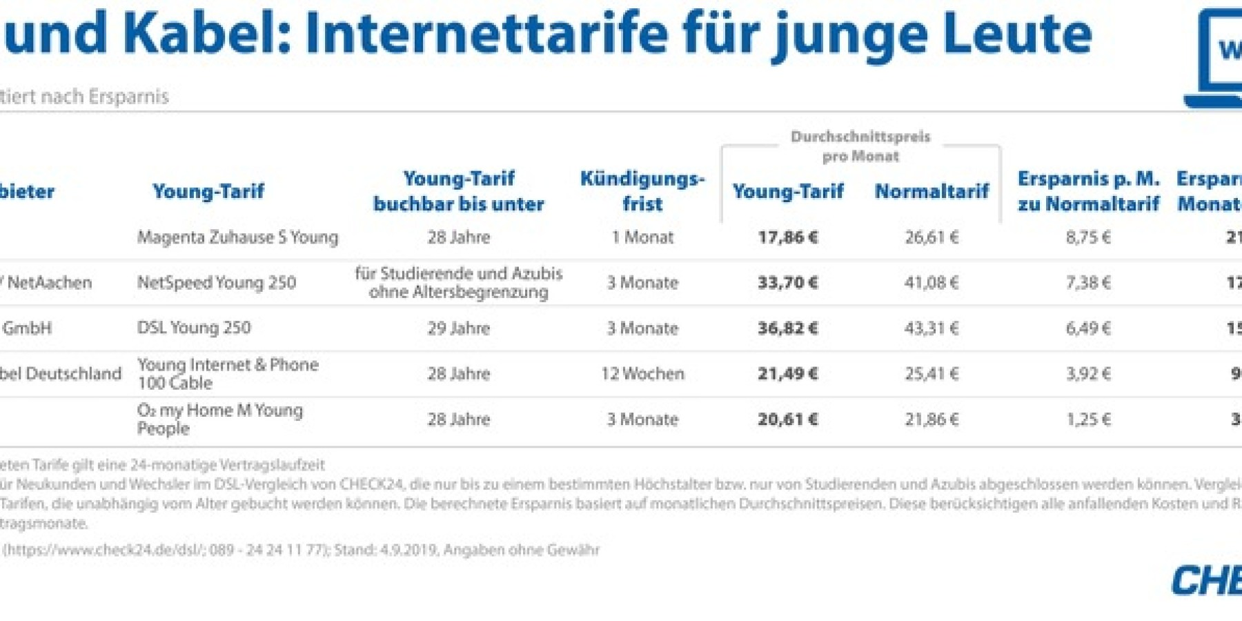 DSL-Tarife für junge Leute – bis zu 210 Euro Ersparnis