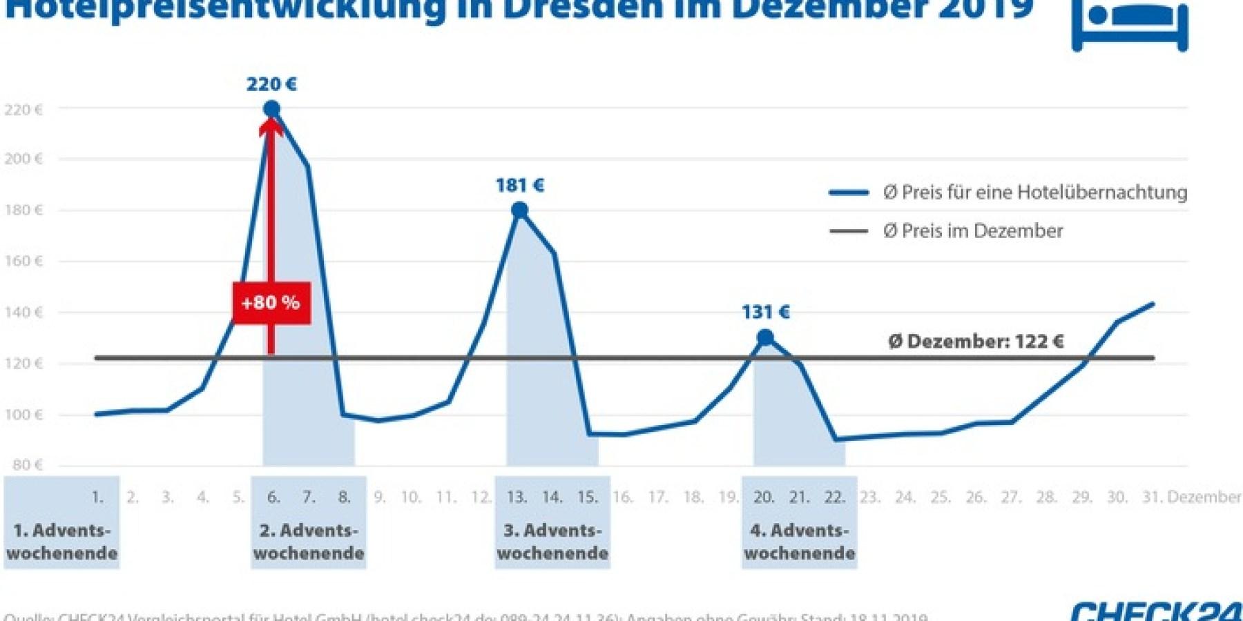 Weihnachtsmärkte: Übernachtungspreise steigen an den Wochenenden