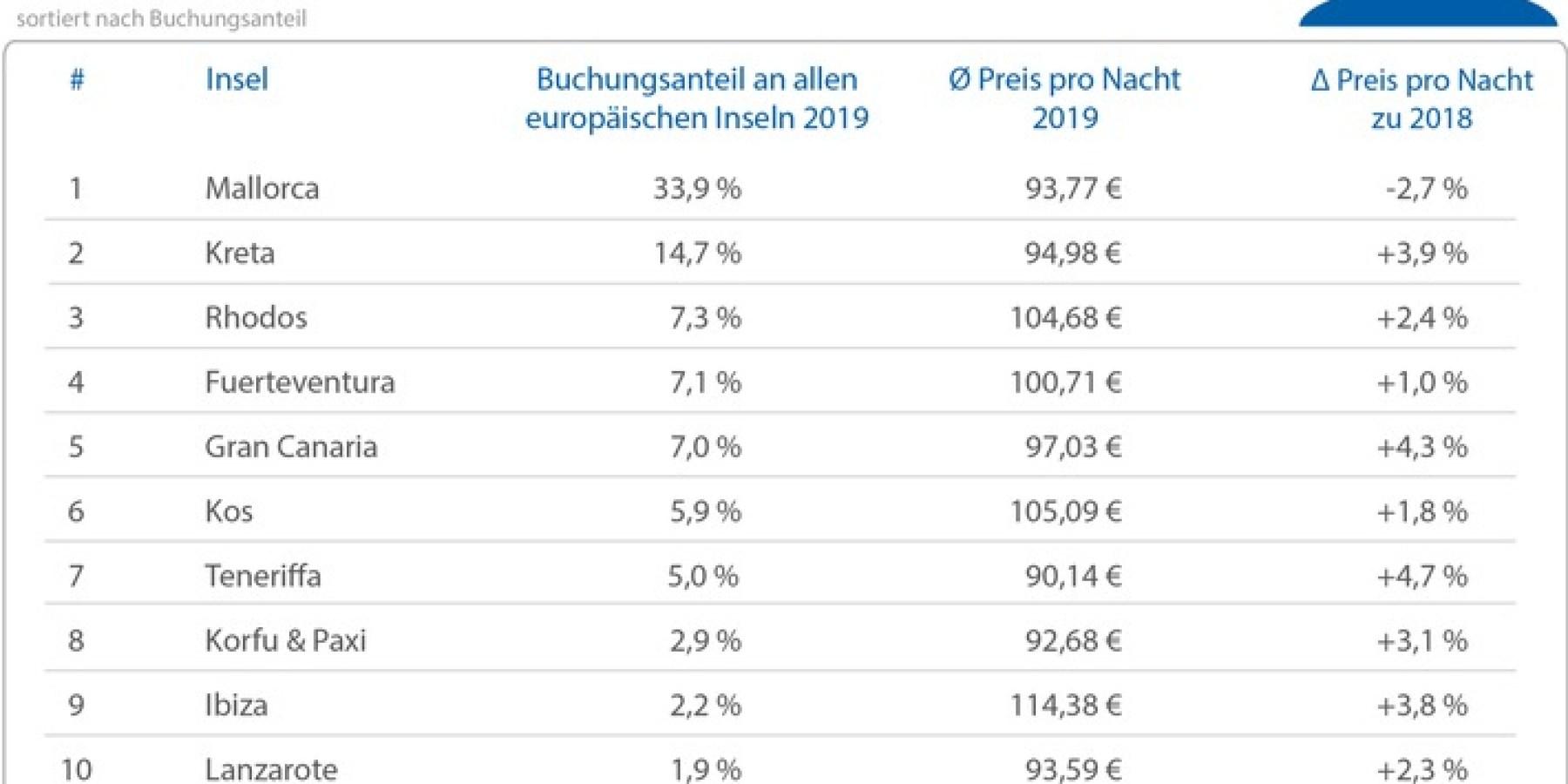Mallorca ist die beliebteste Urlaubsinsel – Reisepreise steigen überall