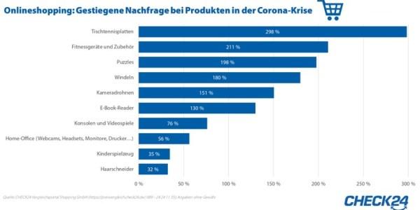 Was Verbraucher während der Corona-Krise online shoppen