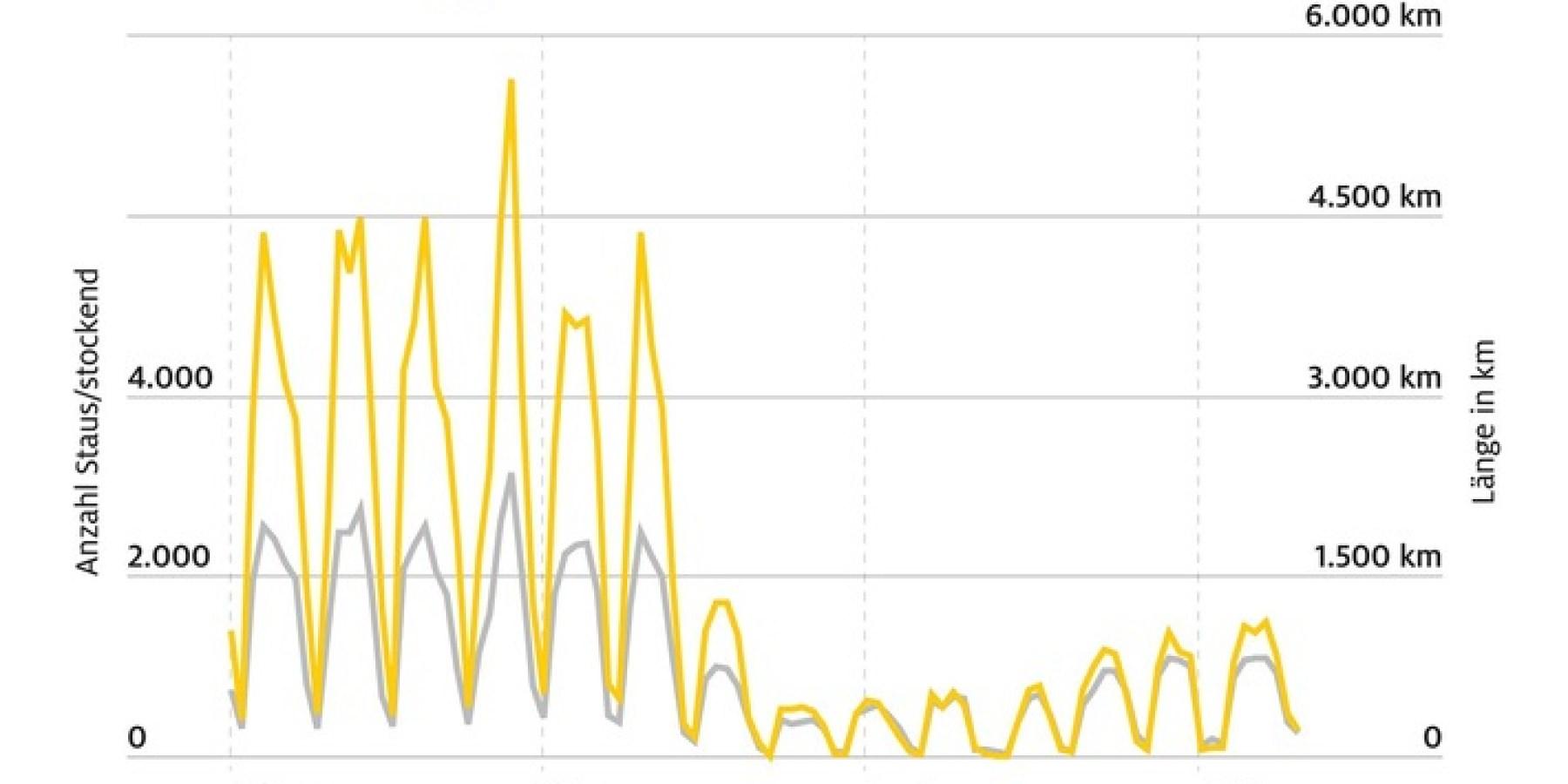 Wieder mehr Staus seit den Corona-Lockerungen – Zahl der Staus am Wochenende doppelt so hoch
