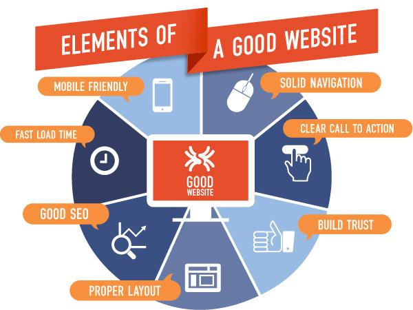 elements-of-good-website