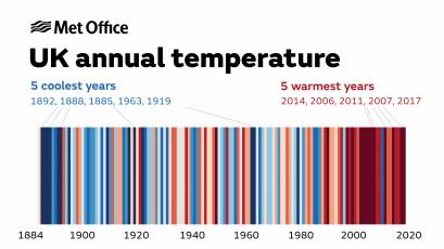 Farben der Klimaveränderungen UK seit 1884 bis 2020